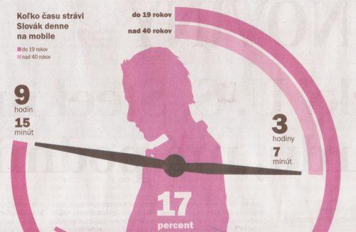 koľko času trávime na mobiloch